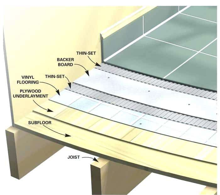 What is Thin Porcelain Tile 5 thin floor tiles install a ceramic tile floor in the bathroom thin stone floor tiles lwstone