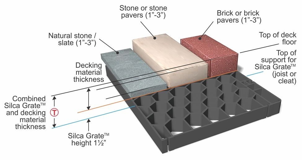 What is the difference between Tiling, Paving and Cladding 6 pavers tiles brick stone slate detailed information differences